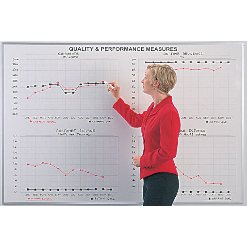 continuous improvement lean manufacturing board