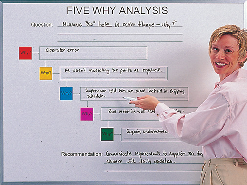 five why chart whiteboard