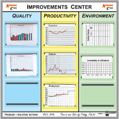 improvements action board kit