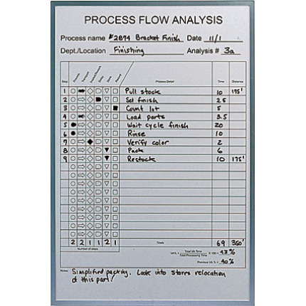 process flow analysis chart whiteboard