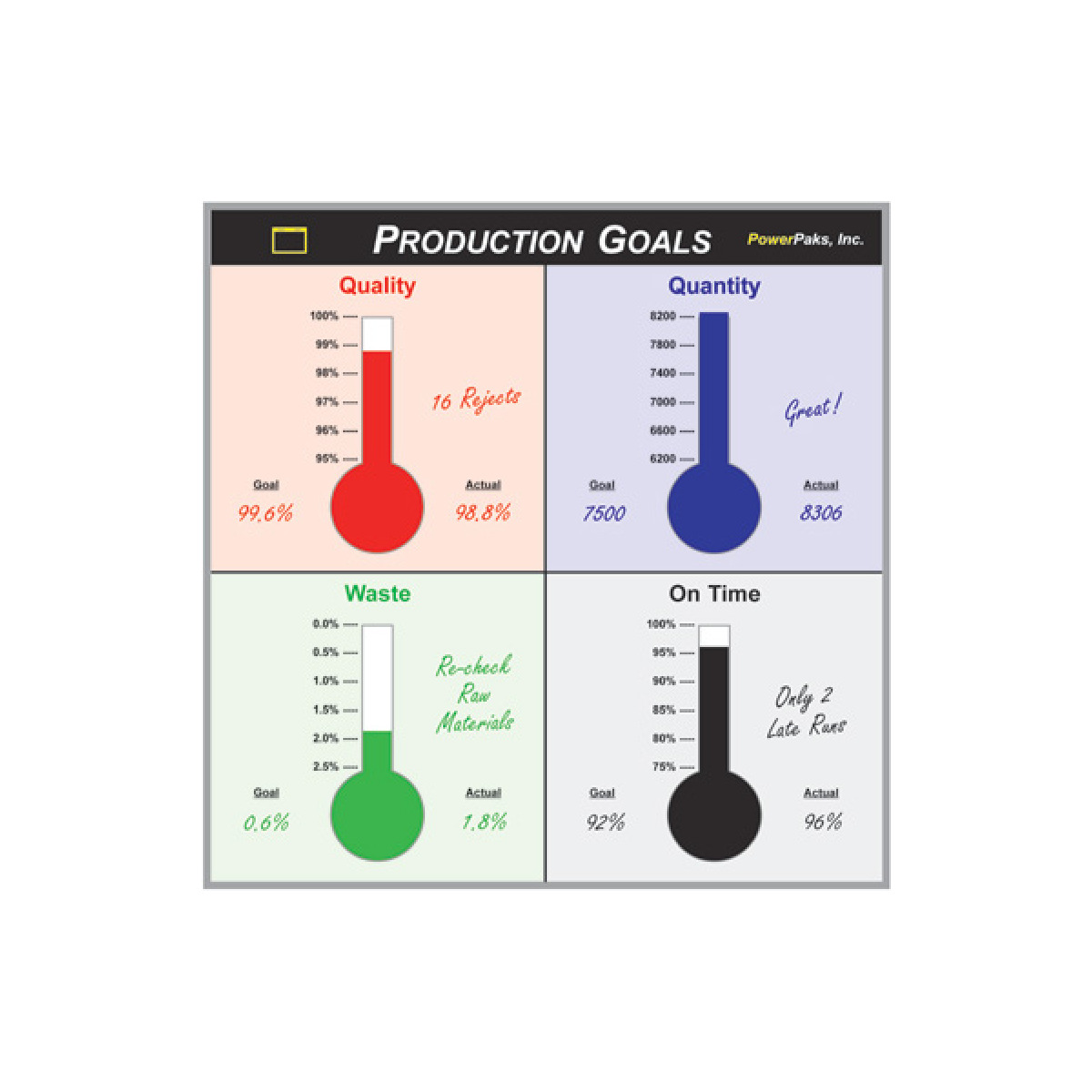 tracking production goals with thermometers