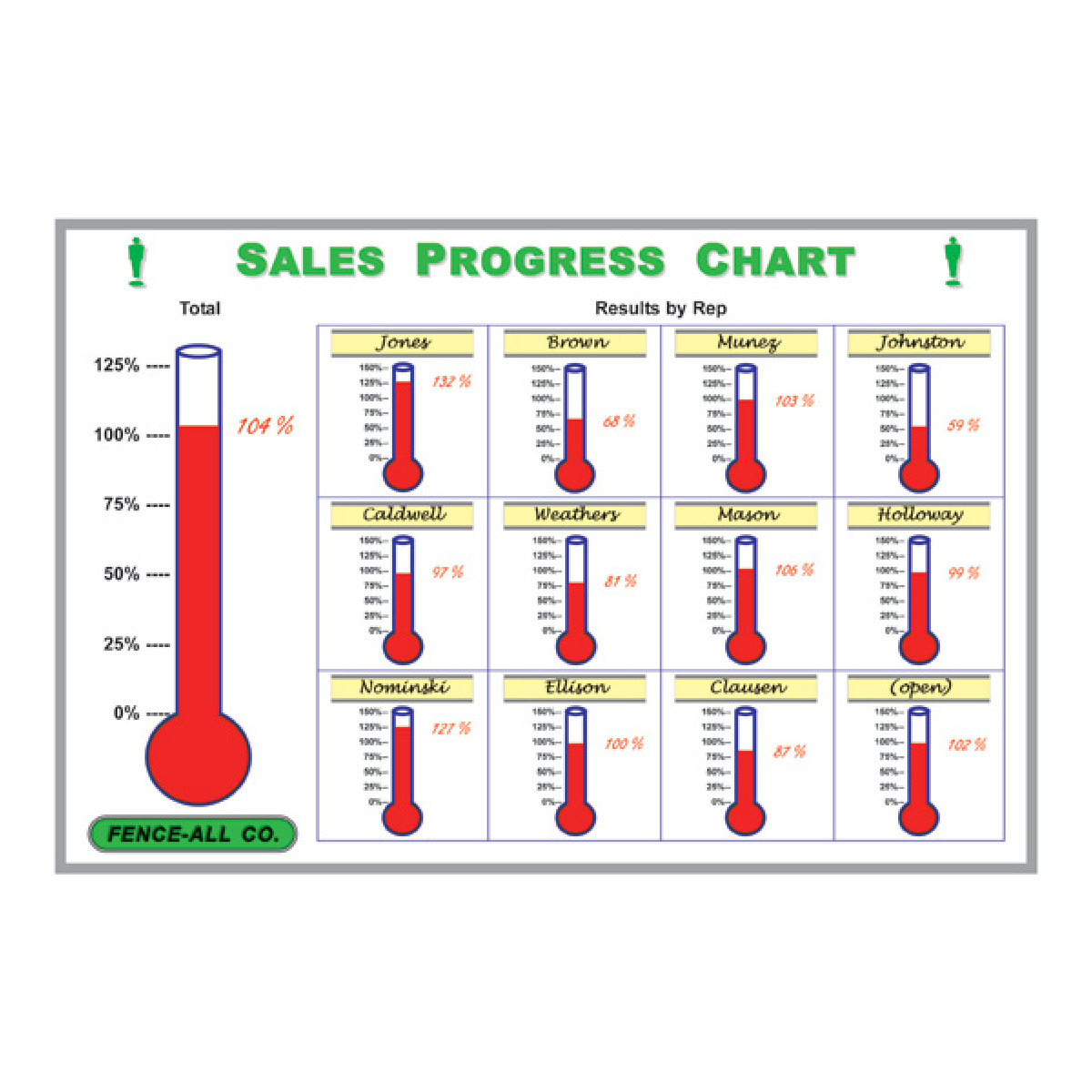 thermometer display for each sales rep